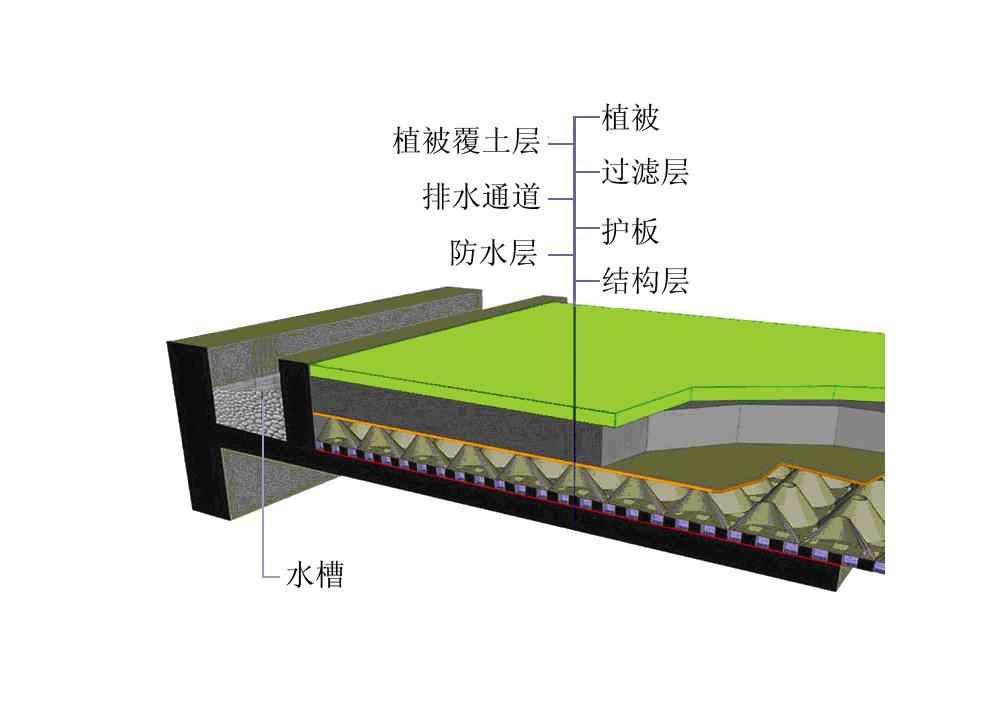 图6不同方位需求下的各立面遮阳设计