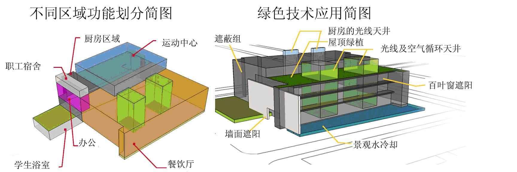 浅析绿色建筑设计理念及技术策略